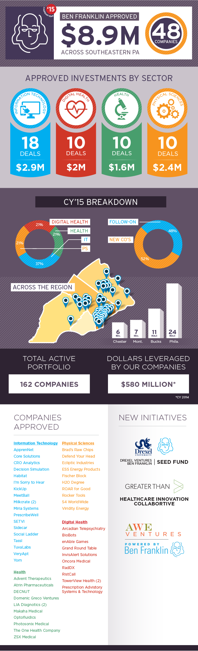 CY15-Wrap-Up-Ben-Franklin-Invests-Infographic