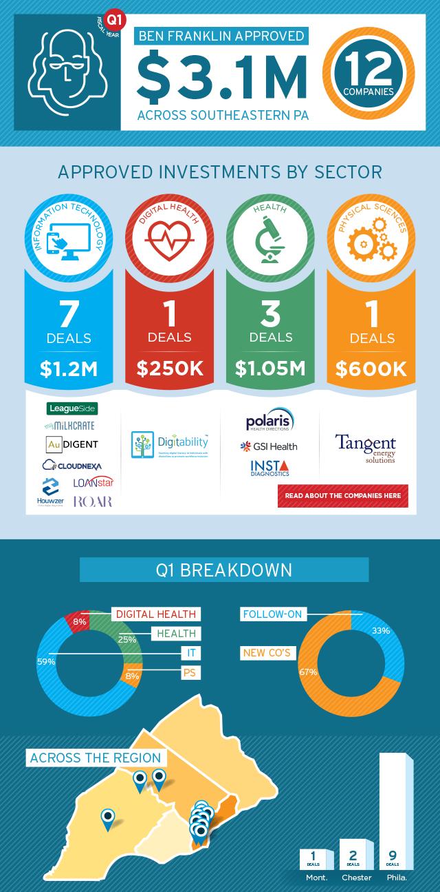 FY17 - Ben Franklin Invests Infographic - Q1_final