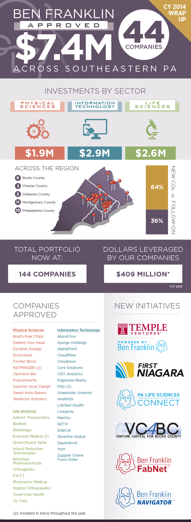 CY14---Ben-Franklin-Invests-Infographic---CY-Wrap-Up