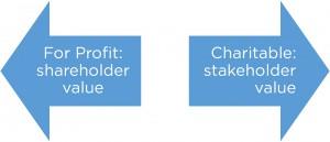 For-Profit-Charitable-300x129