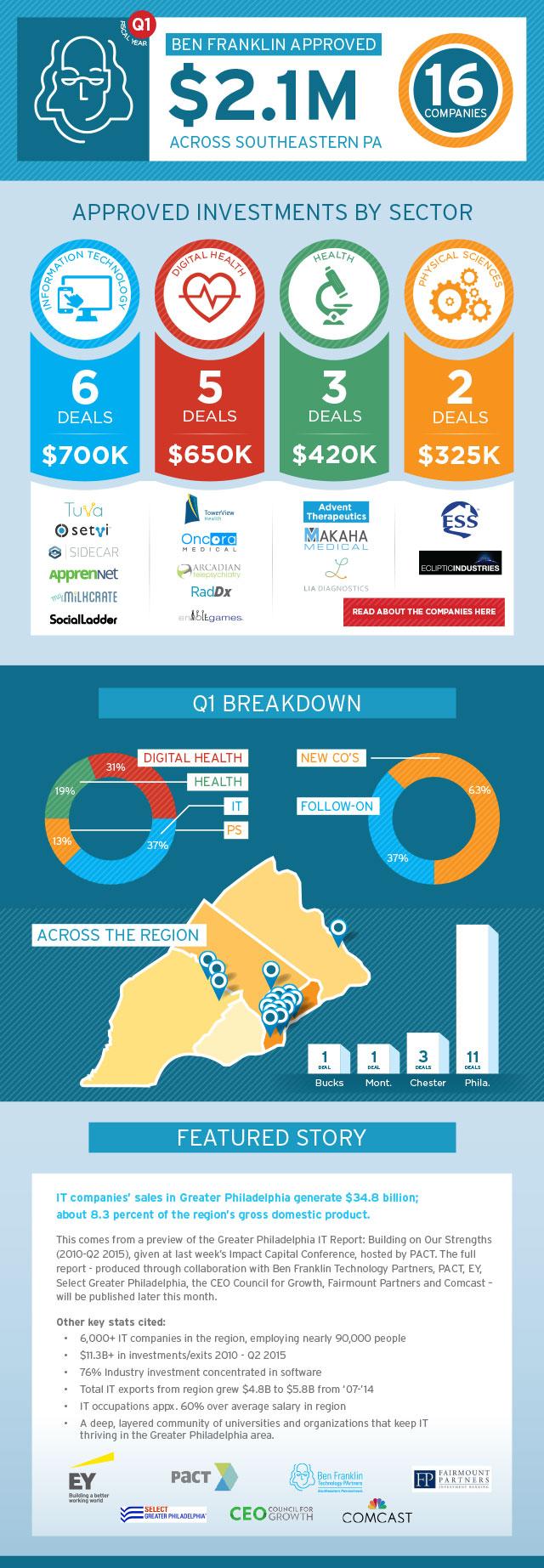 FY16---Q1---Ben-Franklin-Invests-Infographic--Blog