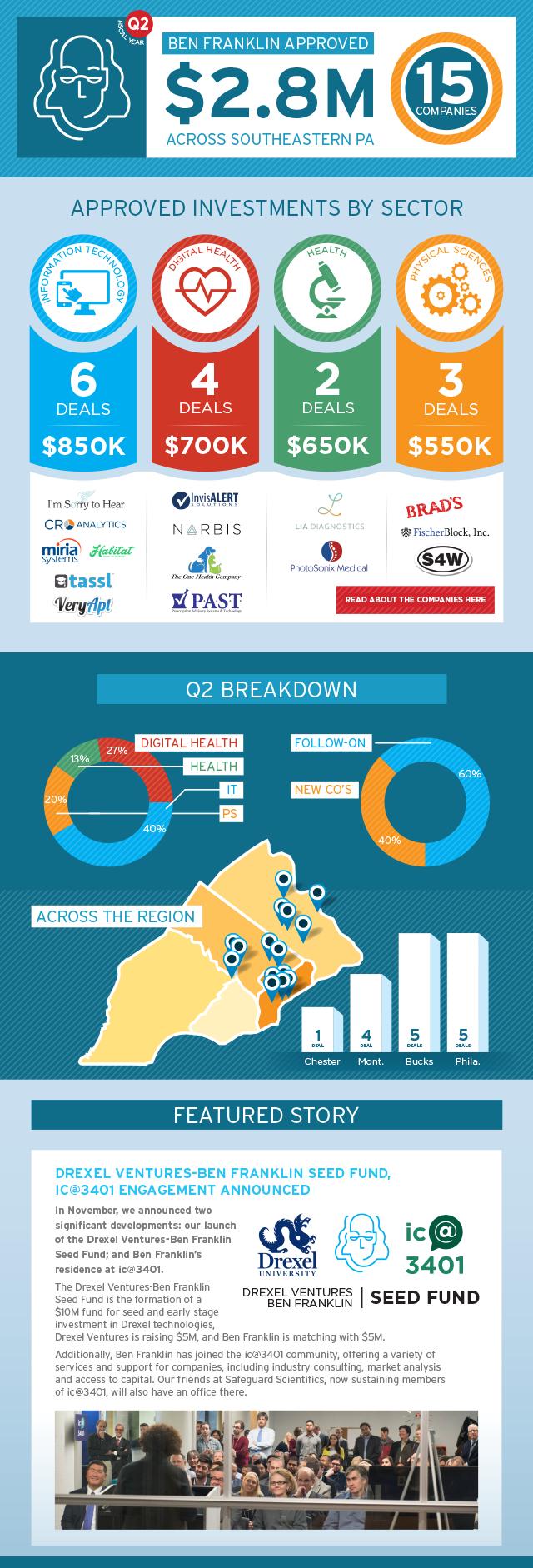 FY16---Ben-Franklin-Invests-Infographic-Q2