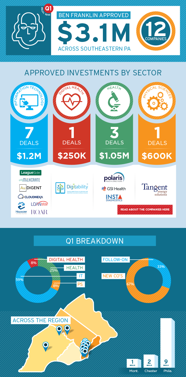 FY17 - Ben Franklin Invests Infographic - Q1_final